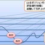 盾刻バージョンアップ(トレール決済機能搭載)