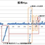 ドル円、脅威の決済数437回(トランプ相場)